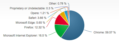 Desktop browser market share July 2017, from netmarketshare.com. See also caniuse.com's usage table for information on mobile and older browsers.